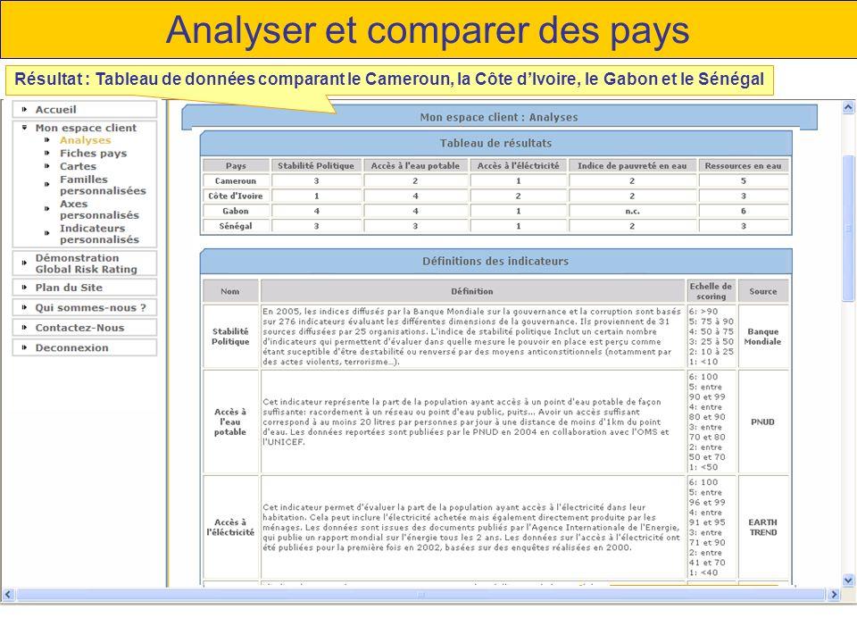 Analyser et comparer des pays Résultat : Tableau de données comparant le Cameroun, la Côte dIvoire, le Gabon et le Sénégal Graphique radar Tableaux de