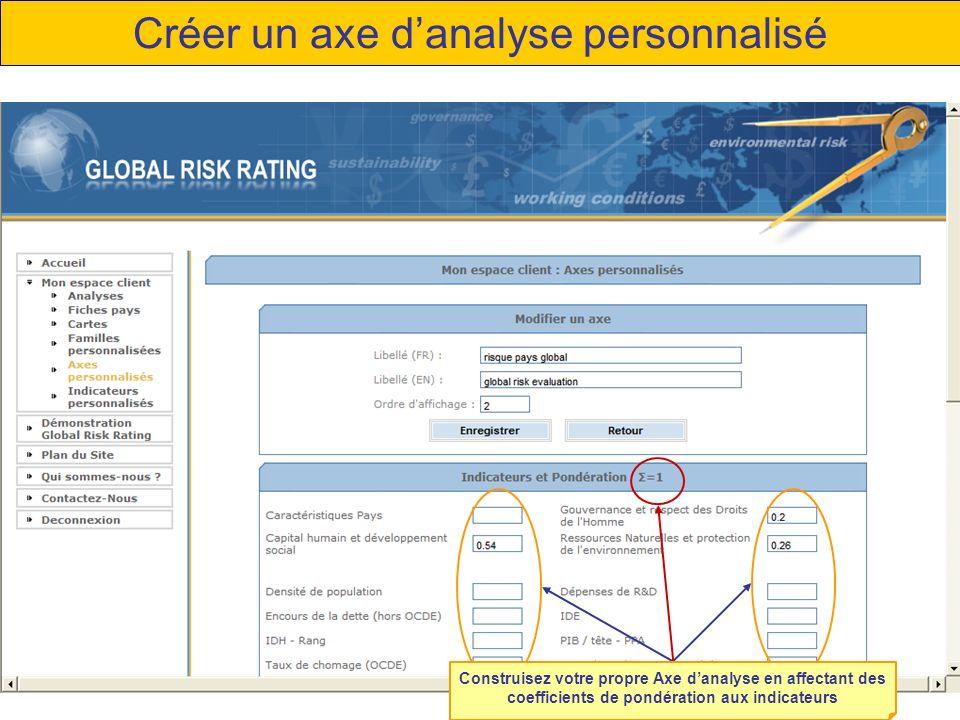 Créer un axe danalyse personnalisé Construisez votre propre Axe danalyse en affectant des coefficients de pondération aux indicateurs