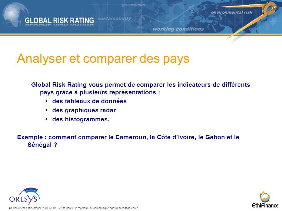 Ce document est la propriété dORESYS et ne peut être reproduit ou communiqué sans autorisation écrite Analyser et comparer des pays Global Risk Rating