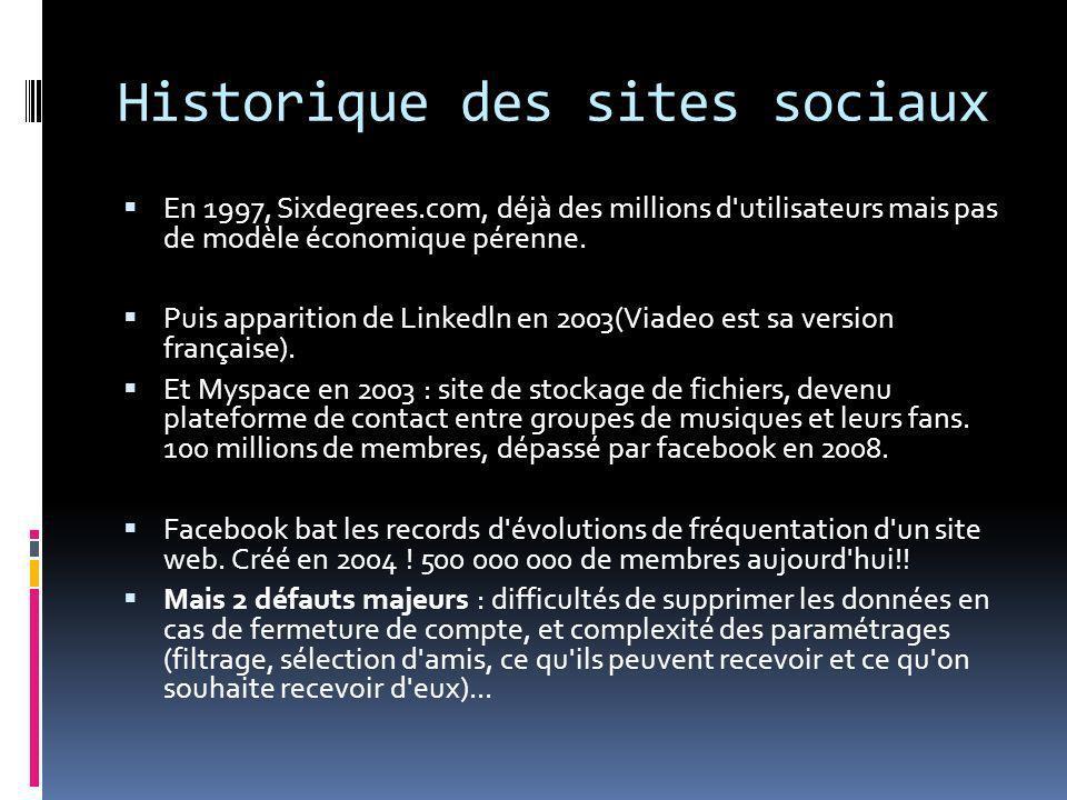 Historique des sites sociaux En 1997, Sixdegrees.com, déjà des millions d'utilisateurs mais pas de modèle économique pérenne. Puis apparition de Linke