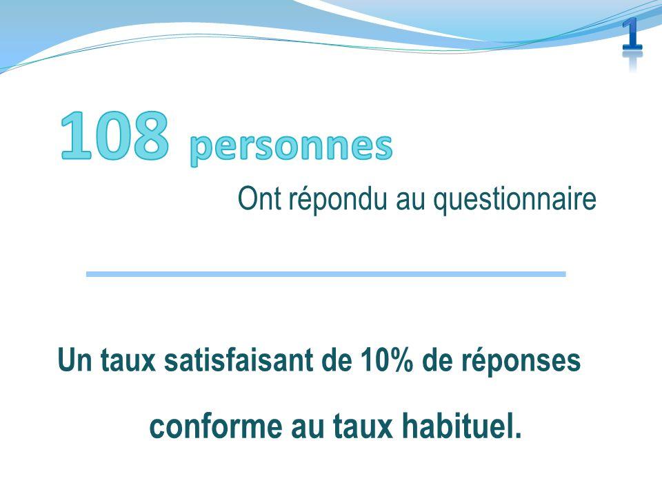 Ont répondu au questionnaire Un taux satisfaisant de 10% de réponses conforme au taux habituel.