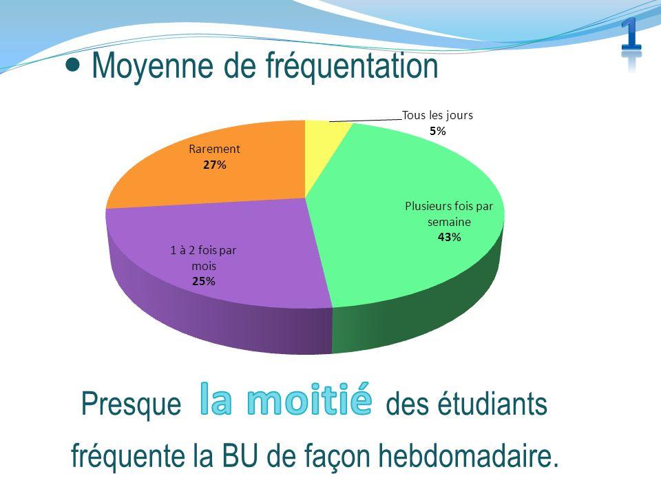 Moyenne de fréquentation Presque des étudiants fréquente la BU de façon hebdomadaire.