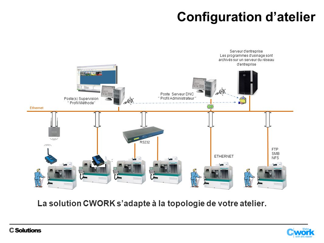 La solution CWORK sadapte à la topologie de votre atelier.