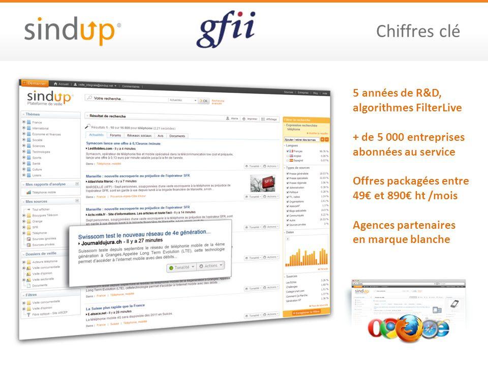 Chiffres clé 5 années de R&D, algorithmes FilterLive + de 5 000 entreprises abonnées au service Offres packagées entre 49 et 890 ht /mois Agences part