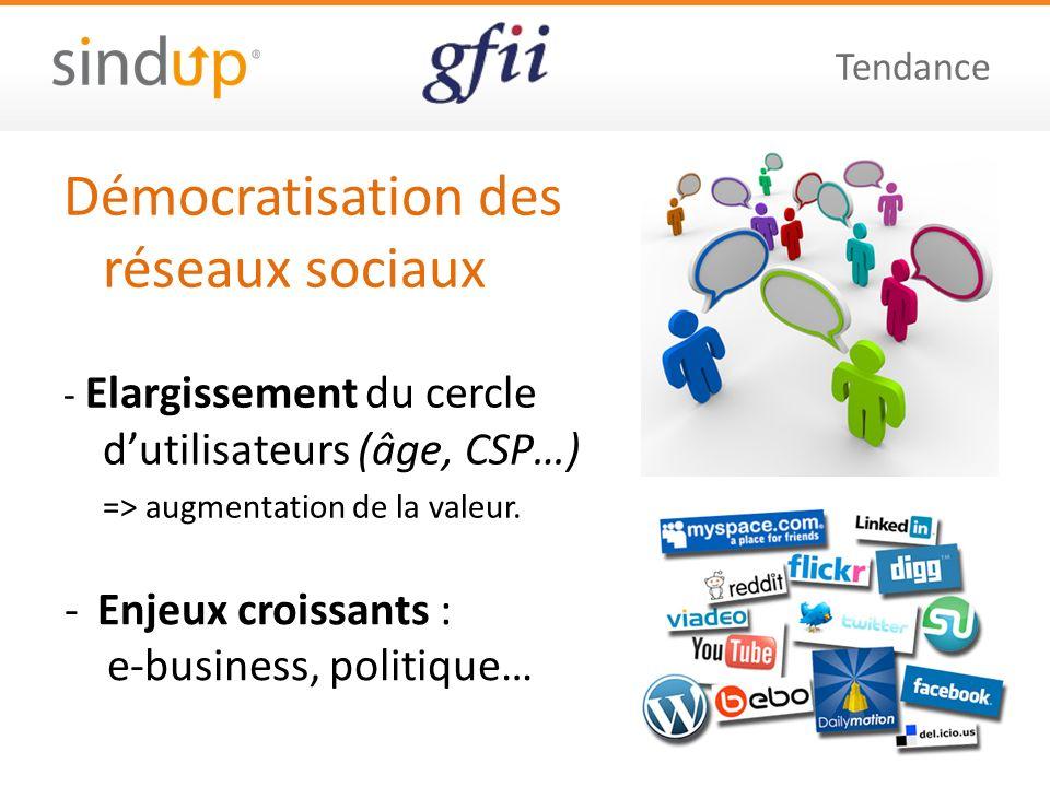 Démocratisation des réseaux sociaux - Elargissement du cercle dutilisateurs (âge, CSP…) => augmentation de la valeur. Tendance -Enjeux croissants : e-