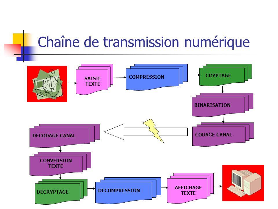 Chaîne de transmission numérique COMPRESSION CRYPTAGE BINARISATION CODAGE CANAL DECODAGE CANAL CONVERSION TEXTE DECOMPRESSION DECRYPTAGE SAISIE TEXTE AFFICHAGE TEXTE