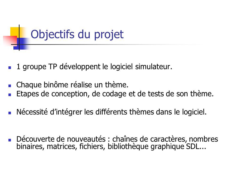 Objectifs du projet 1 groupe TP développent le logiciel simulateur. Chaque binôme réalise un thème. Etapes de conception, de codage et de tests de son