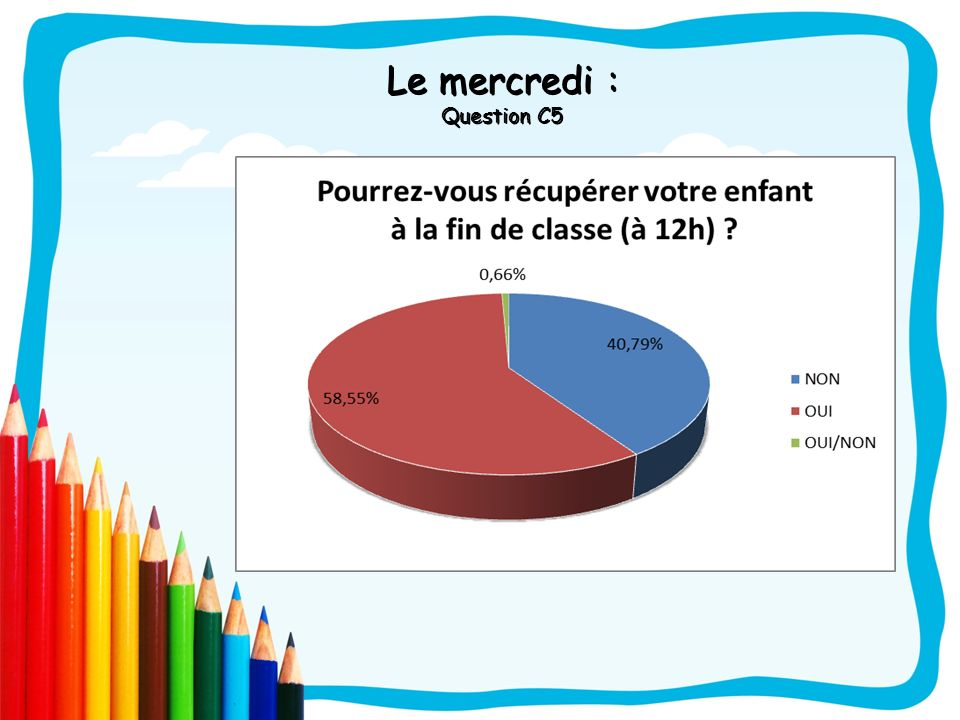 Le mercredi : Question C5
