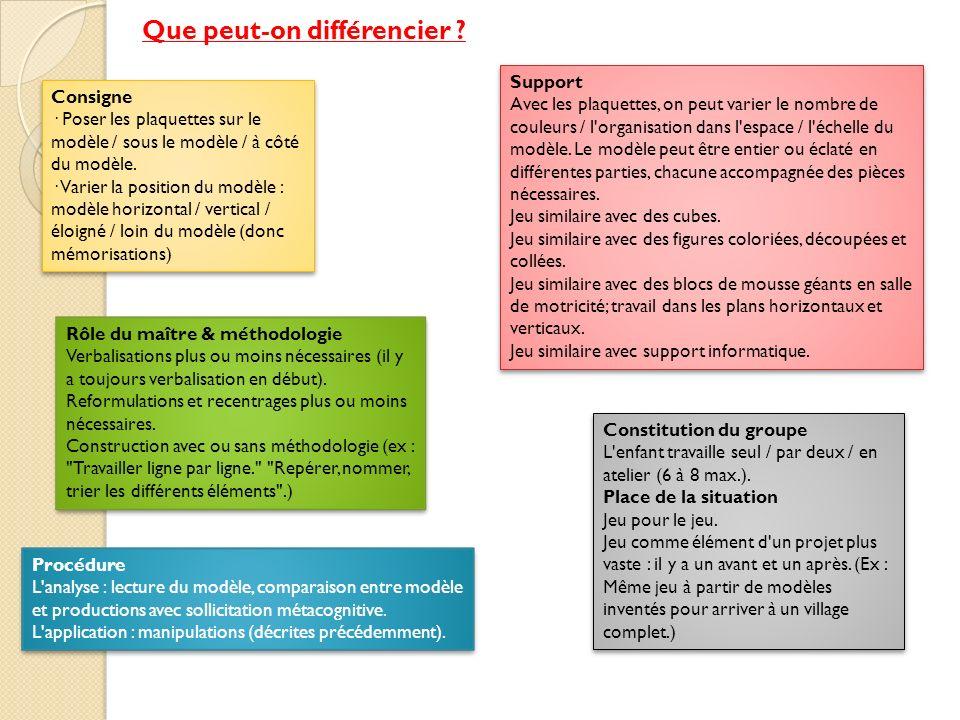 Procédure L'analyse : lecture du modèle, comparaison entre modèle et productions avec sollicitation métacognitive. L'application : manipulations (décr