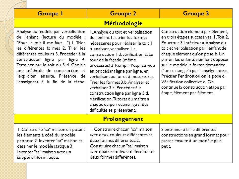 Groupe 1Groupe 2Groupe 3 Méthodologie Prolongement Analyse du modèle par verbalisation de l'enfant (lecture du modèle :