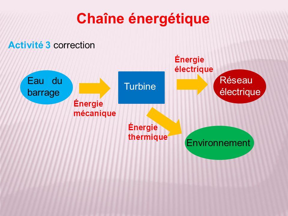 Activité 3 correction Chaîne énergétique Eau du barrage Turbine Réseau électrique Environnement Énergie mécanique Énergie thermique Énergie électrique