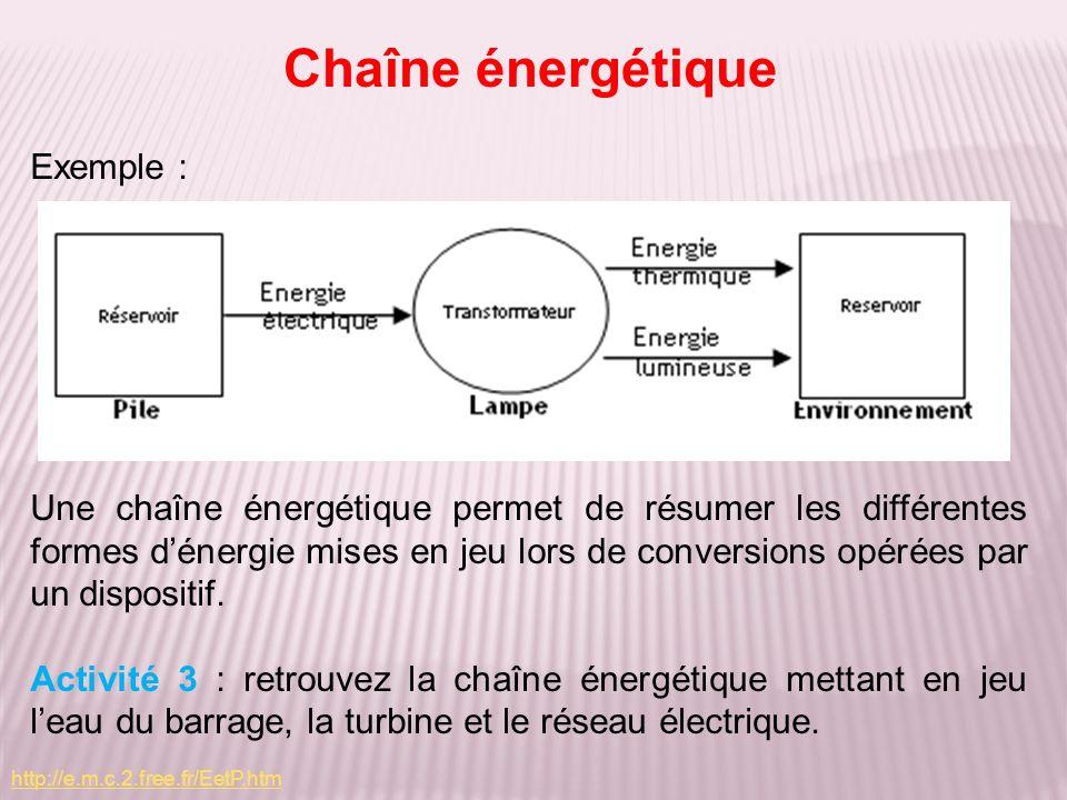Exemple : Une chaîne énergétique permet de résumer les différentes formes dénergie mises en jeu lors de conversions opérées par un dispositif. Activit