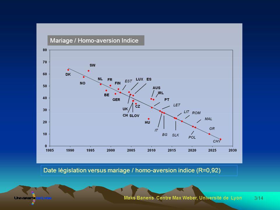 3/14 Date législation versus mariage / homo-aversion indice (R=0,92) Maks Banens Centre Max Weber, Université de Lyon Mariage / Homo-aversion Indice
