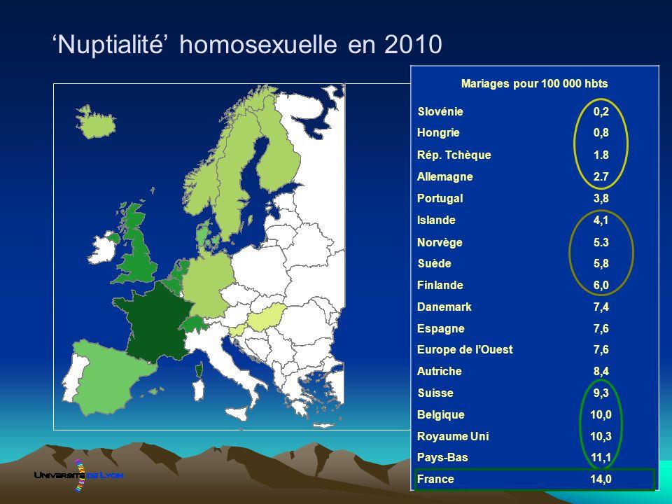 Nuptialité homosexuelle en 2010 Mariages pour 100 000 hbts Slovénie0,2 Hongrie0,8 Rép. Tchèque1.8 Allemagne2.7 Portugal3,8 Islande4,1 Norvège5.3 Suède