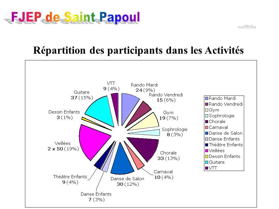 Répartition des participants dans les Activités