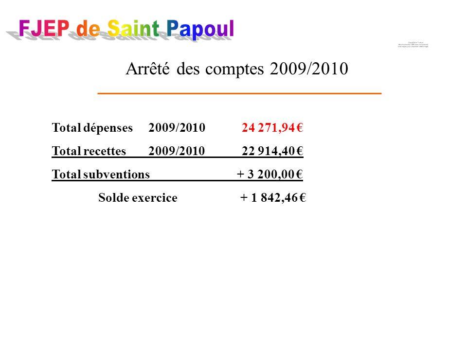 Arrêté des comptes 2009/2010 Total dépenses 2009/2010 24 271,94 Total recettes 2009/2010 22 914,40 Total subventions + 3 200,00 Solde exercice + 1 842,46