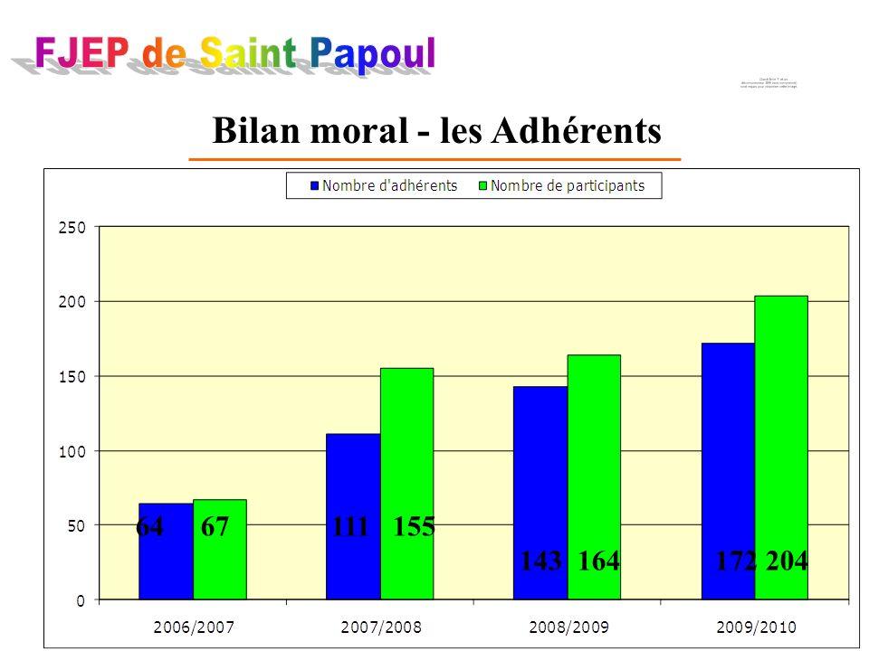Bilan moral - les Adhérents 64 67 111 155 143 164 172 204