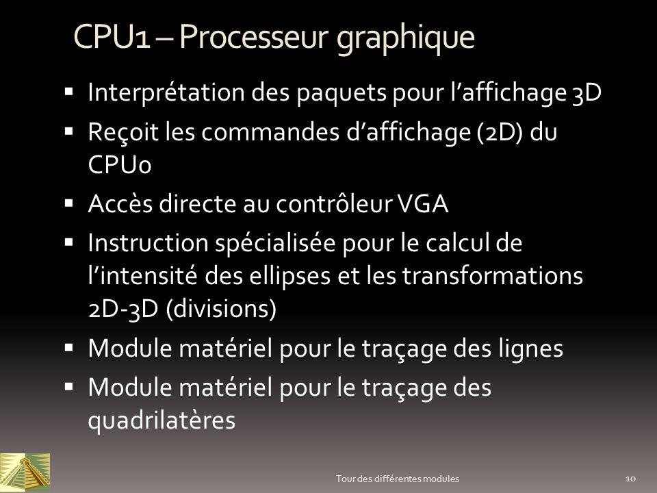 10 Tour des différentes modules CPU1 – Processeur graphique Interprétation des paquets pour laffichage 3D Reçoit les commandes daffichage (2D) du CPU0