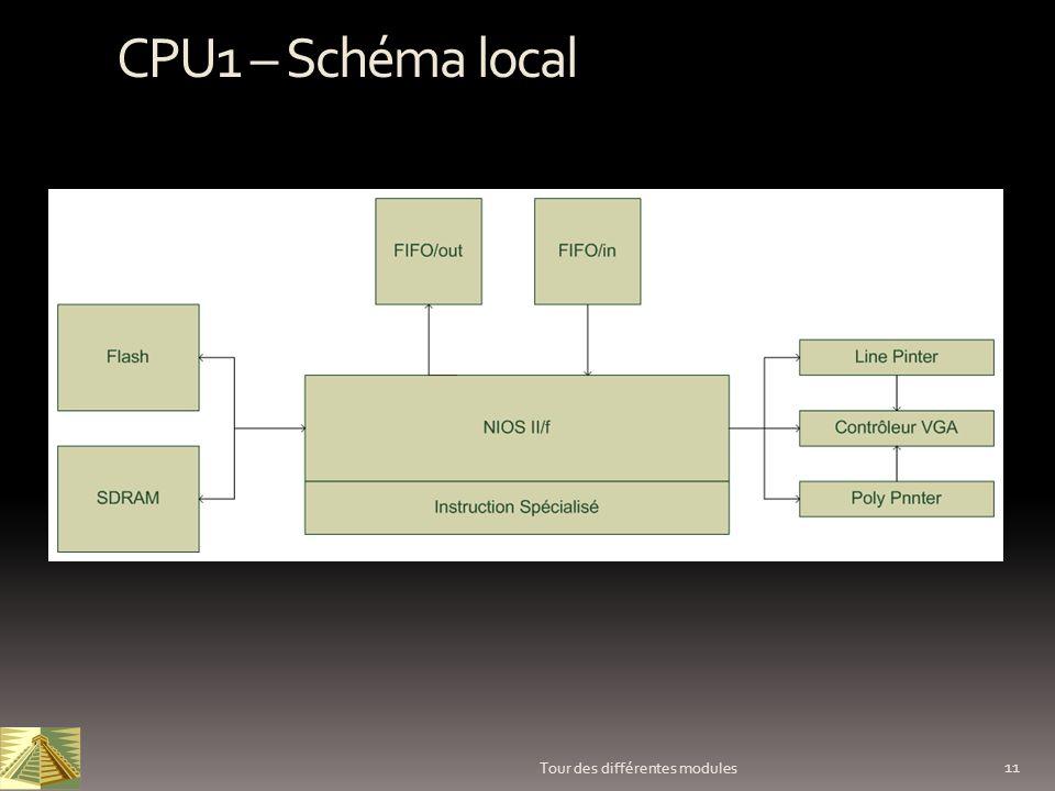 11 Tour des différentes modules CPU1 – Schéma local
