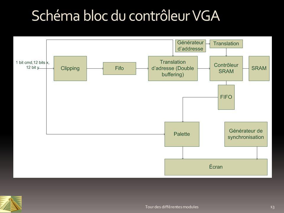 13 Tour des différentes modules Schéma bloc du contrôleur VGA