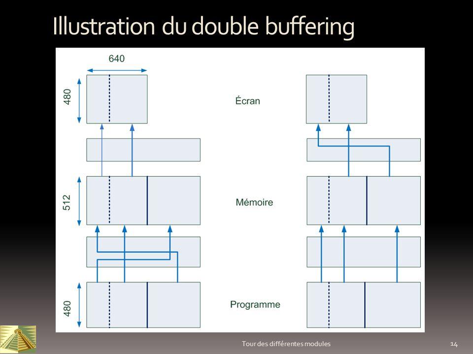 14 Tour des différentes modules Illustration du double buffering