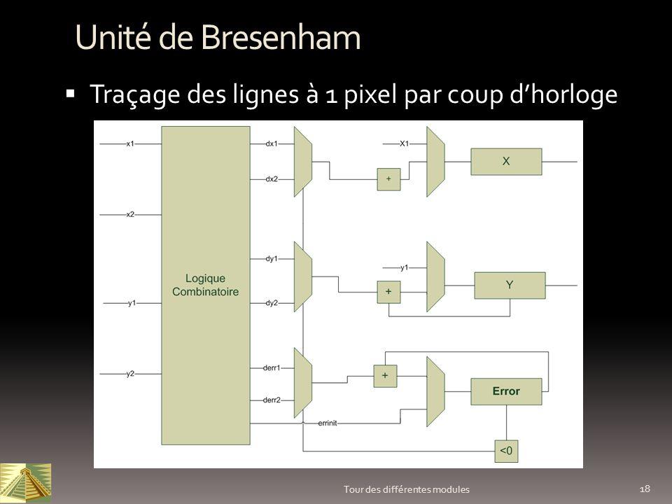 18 Tour des différentes modules Unité de Bresenham Traçage des lignes à 1 pixel par coup dhorloge