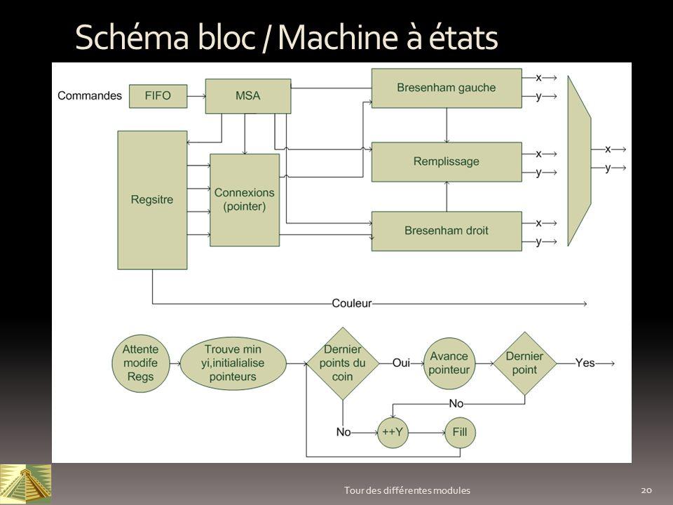 20 Tour des différentes modules Schéma bloc / Machine à états