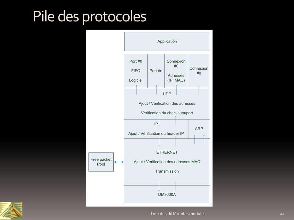 22 Tour des différentes modules Pile des protocoles