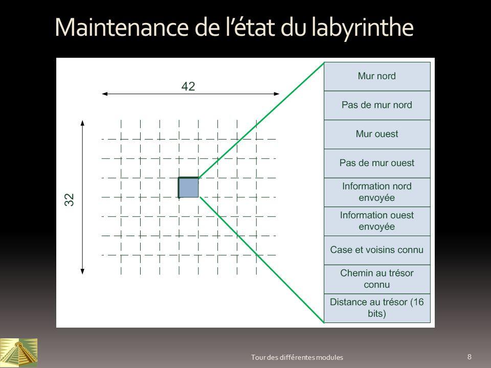 8 Tour des différentes modules Maintenance de létat du labyrinthe