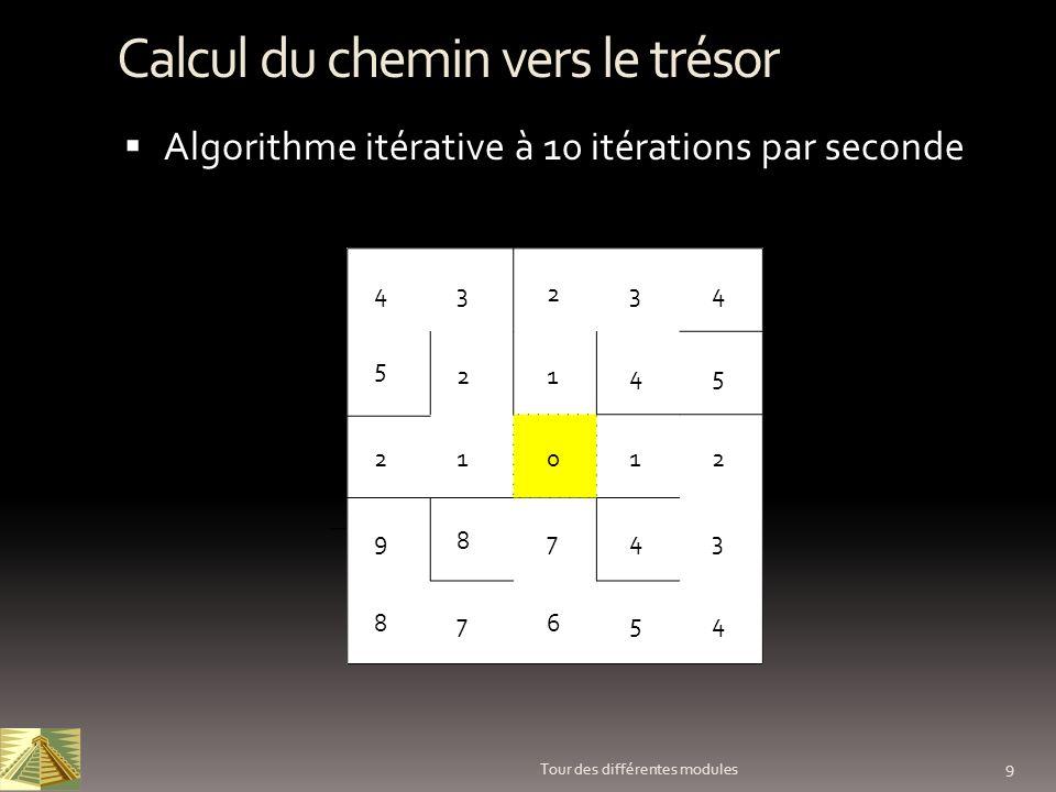 9 Tour des différentes modules Calcul du chemin vers le trésor Algorithme itérative à 10 itérations par seconde 012 34 45 1 1 2 2 2 33 4 44 5 5 6 7 78