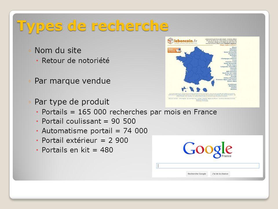 Types de recherche Nom du site Retour de notoriété Par marque vendue Par type de produit Portails = 165 000 recherches par mois en France Portail coulissant = 90 500 Automatisme portail = 74 000 Portail extérieur = 2 900 Portails en kit = 480
