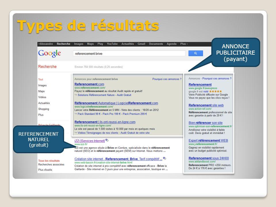 Types de résultats ANNONCE PUBLICITAIRE (payant) REFERENCEMENT NATUREL (gratuit)