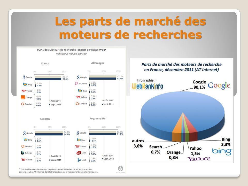 Les parts de marché des moteurs de recherches
