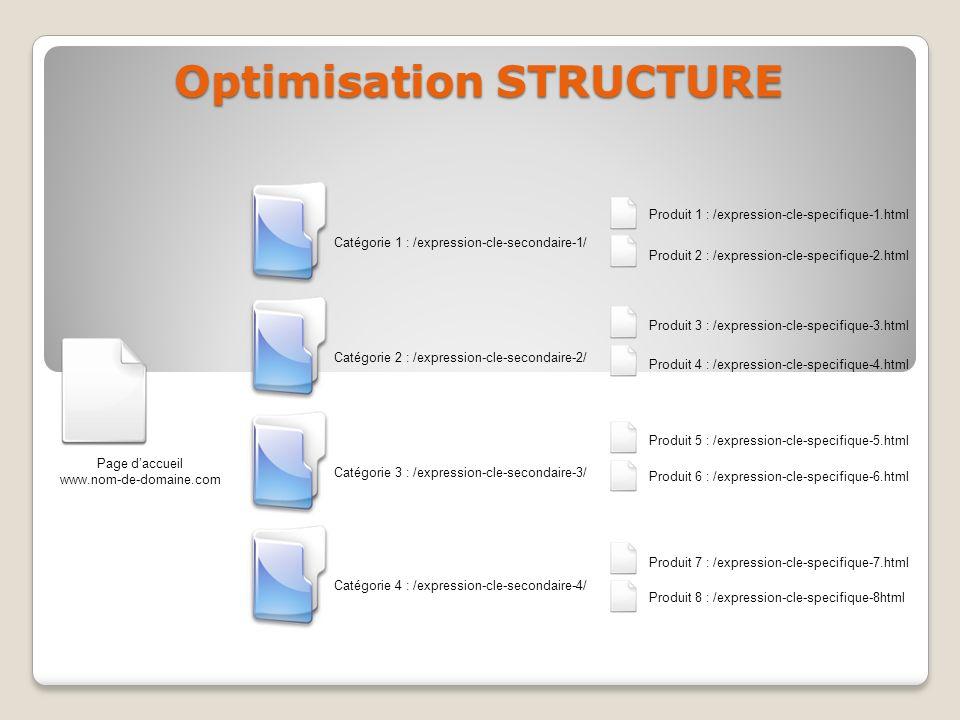 Page daccueil www.nom-de-domaine.com Catégorie 1 : /expression-cle-secondaire-1/ Catégorie 2 : /expression-cle-secondaire-2/ Catégorie 3 : /expression-cle-secondaire-3/ Catégorie 4 : /expression-cle-secondaire-4/ Produit 1 : /expression-cle-specifique-1.html Produit 2 : /expression-cle-specifique-2.html Produit 3 : /expression-cle-specifique-3.html Produit 4 : /expression-cle-specifique-4.html Produit 5 : /expression-cle-specifique-5.html Produit 6 : /expression-cle-specifique-6.html Produit 7 : /expression-cle-specifique-7.html Produit 8 : /expression-cle-specifique-8html Optimisation STRUCTURE