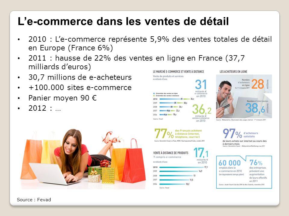 Le-commerce dans les ventes de détail 2010 : Le-commerce représente 5,9% des ventes totales de détail en Europe (France 6%) 2011 : hausse de 22% des v