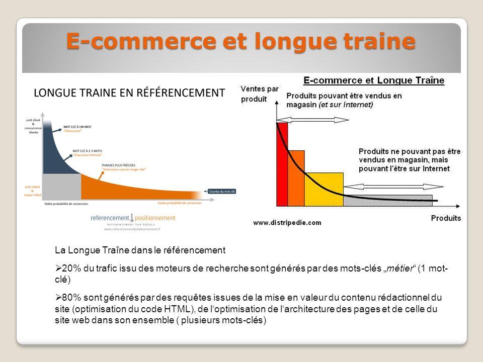 La Longue Traîne dans le référencement 20% du trafic issu des moteurs de recherche sont générés par des mots-clés métier (1 mot- clé) 80% sont générés par des requêtes issues de la mise en valeur du contenu rédactionnel du site (optimisation du code HTML), de loptimisation de larchitecture des pages et de celle du site web dans son ensemble ( plusieurs mots-clés) E-commerce et longue traine