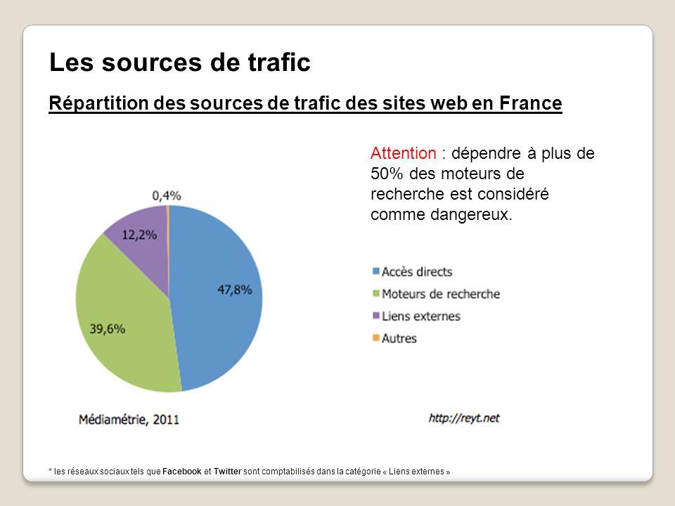 Les sources de trafic Répartition des sources de trafic des sites web en France * les réseaux sociaux tels que Facebook et Twitter sont comptabilisés dans la catégorie « Liens externes » Attention : dépendre à plus de 50% des moteurs de recherche est considéré comme dangereux.