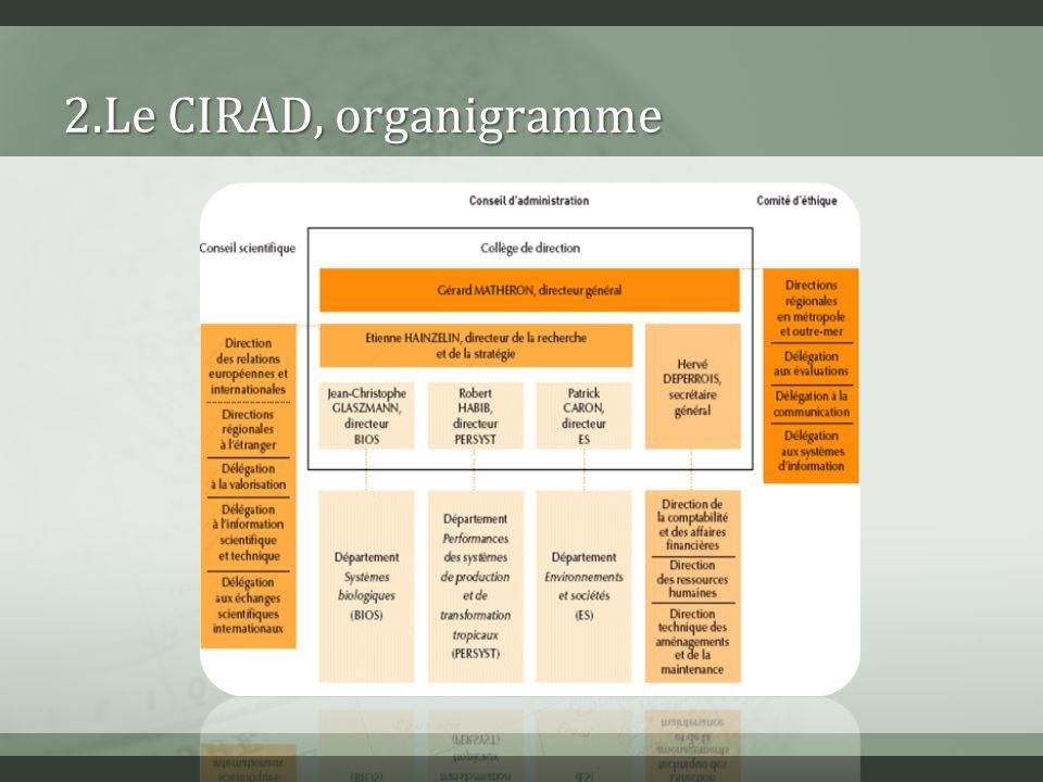 ANALYSE ET RESULTATSANALYSE ET RESULTATS Positionnement du CIRAD / centres denseignement régionaux Positionnement du CIRAD / INRA Etude du portefeuille brevets du CIRAD