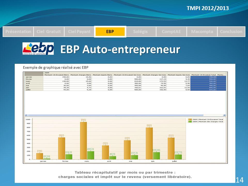 TMPI 2012/2013 PrésentationCiel GratuitCiel PayantEBPSolégisComptAEMacomptaConclusion EBP Auto-entrepreneur 14 Exemple de graphique réalisé avec EBP