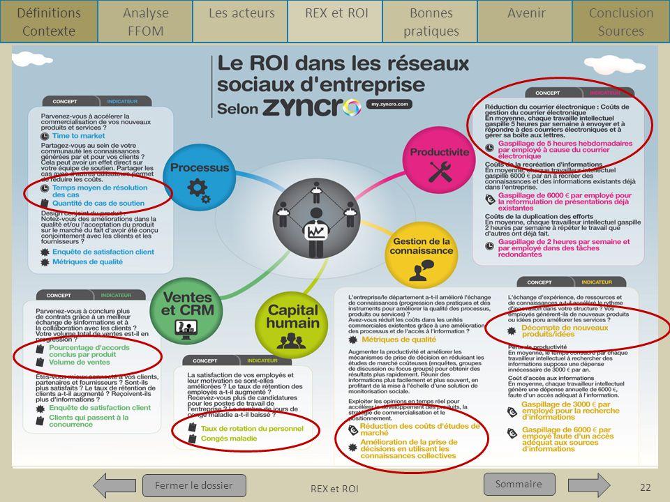 REX et ROI p2 Pour qui ? Pour quoi ? p1 Fermer le dossier Sommaire Retour sur Investissement Fermer le dossier Sommaire 22 REX et ROI Définitions Cont