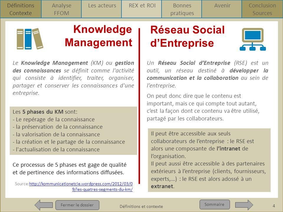 Définitions Définitions et contexte Fermer le dossier Sommaire Définitions Contexte Sources Knowledge Management Réseau Social dEntreprise Le Knowledg