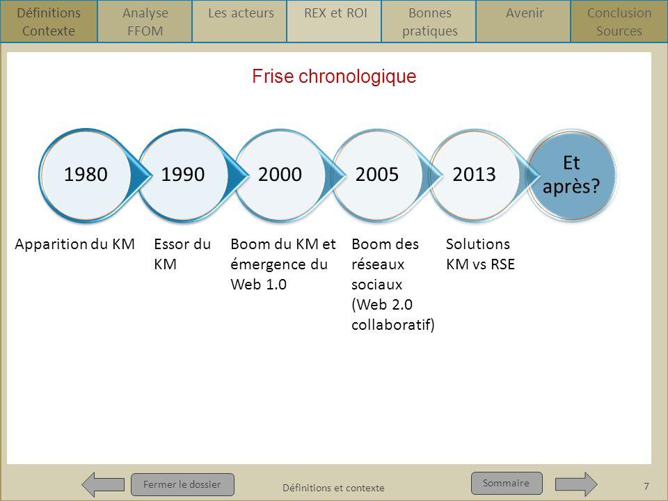 Frise chronologique Fermer le dossier Sommaire Frise chronologique 7 Définitions et contexte Définitions Contexte Analyse FFOM Les acteursREX et ROIBo