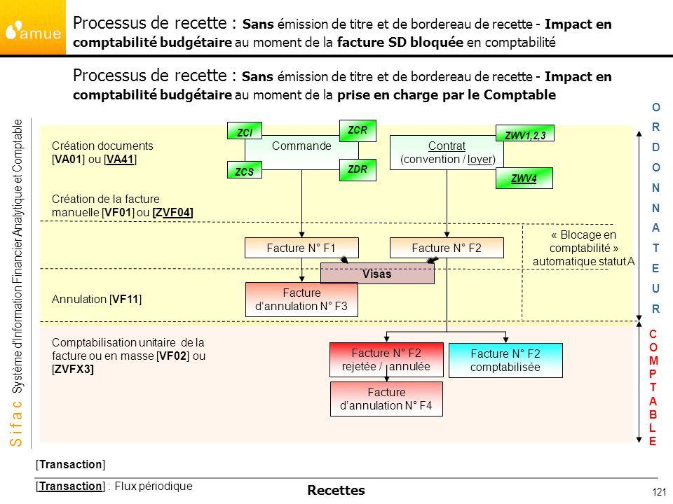 S i f a c Système dInformation Financier Analytique et Comptable Recettes 121 Processus de recette : Sans émission de titre et de bordereau de recette
