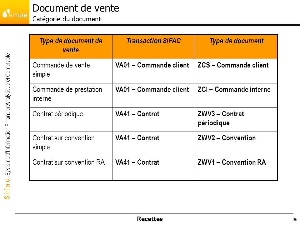 S i f a c Système dInformation Financier Analytique et Comptable Recettes 35 Type de document de vente Transaction SIFACType de document Commande de v