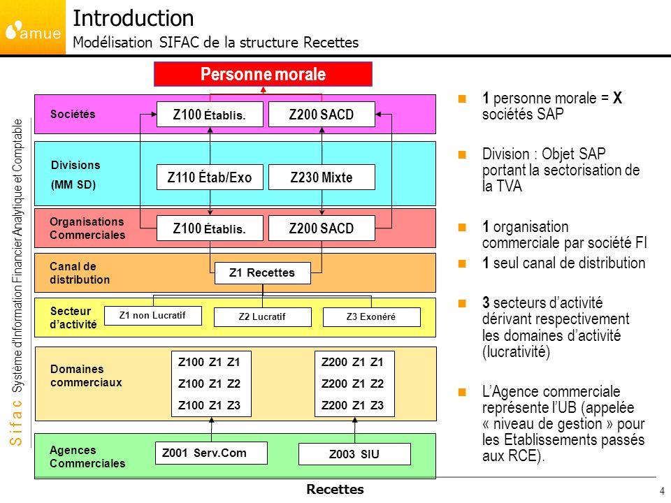 S i f a c Système dInformation Financier Analytique et Comptable Recettes 4 Organisations Commerciales Secteur dactivité Canal de distribution Z100 Ét