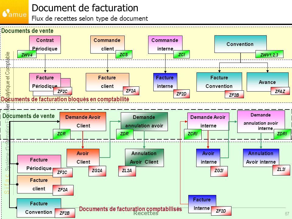 S i f a c Système dInformation Financier Analytique et Comptable Recettes 67 Contrat Périodique Commande client Convention Facture client Facture Conv
