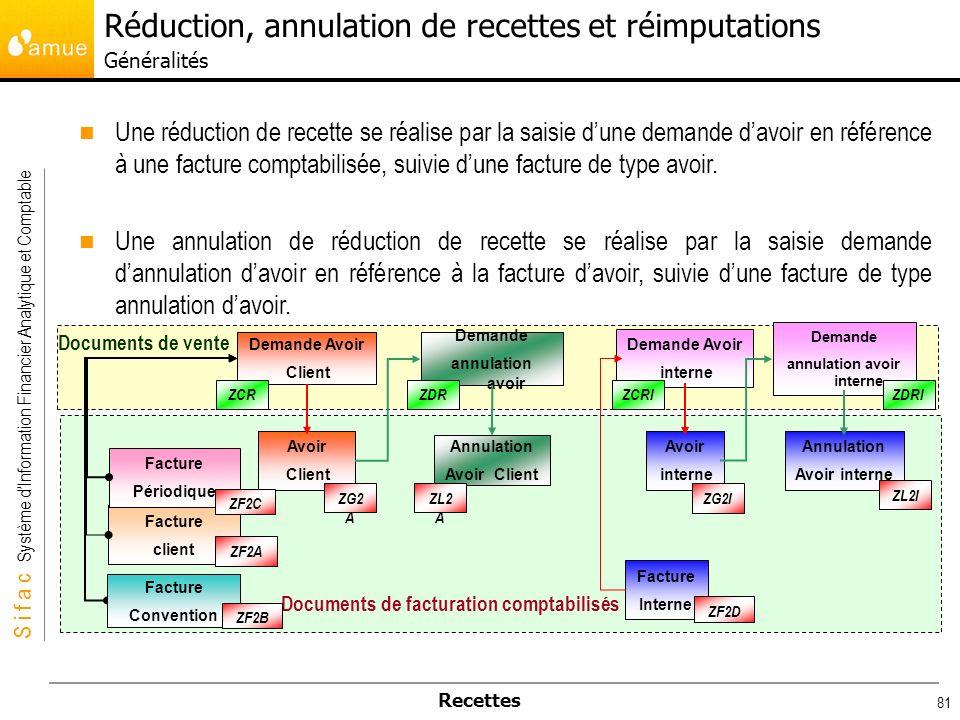 S i f a c Système dInformation Financier Analytique et Comptable Recettes 81 Une réduction de recette se réalise par la saisie dune demande davoir en