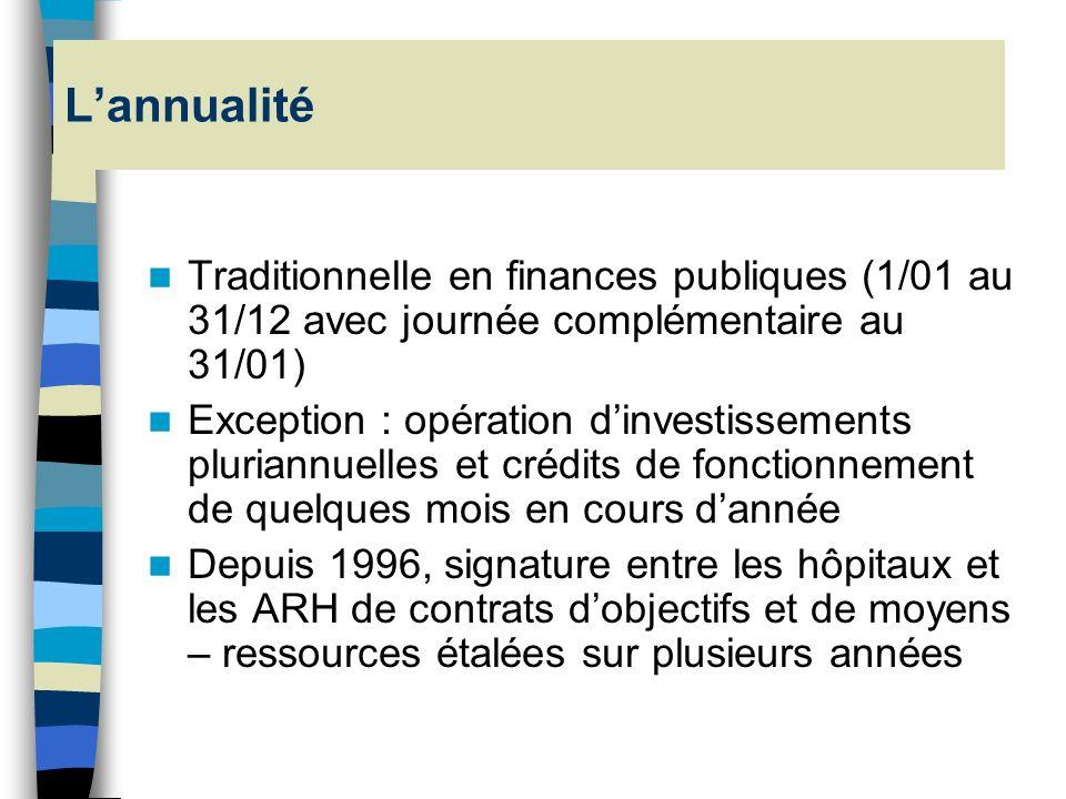 Les principes budgétaires Annualité Unité Universalité Spécialité Equilibre