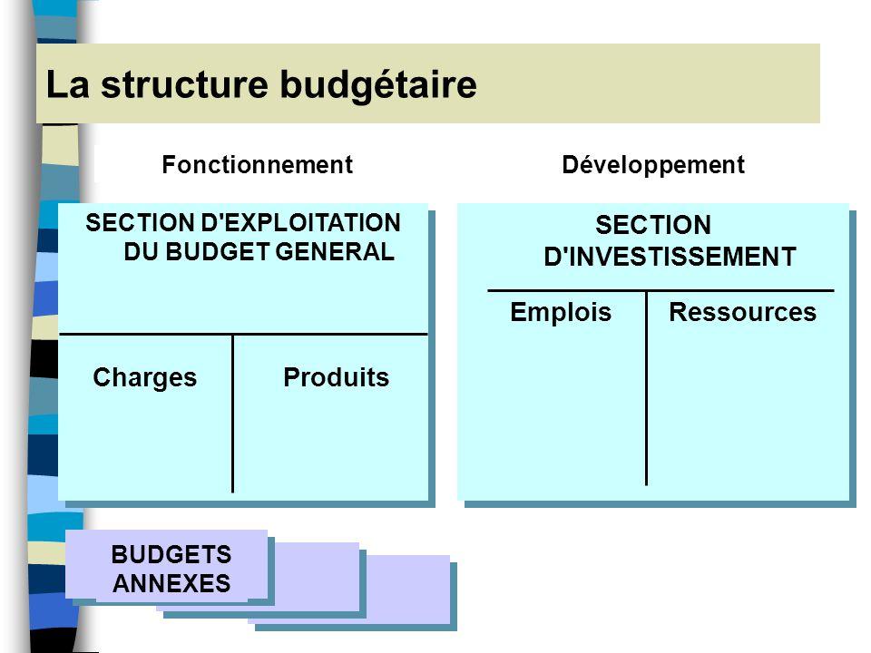 Léquilibre Equilibre réel (CSP) : interdiction dinscrire des recettes fictives pour faire face à des dépenses Equilibre # déficit ou excédent : équili