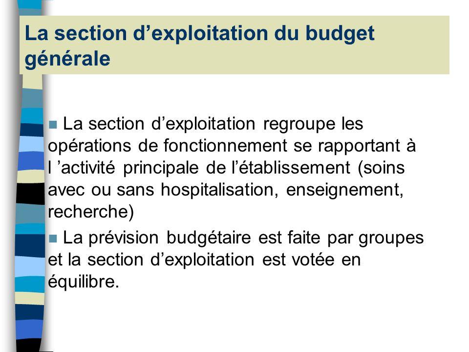 Les groupes fonctionnels EMPLOIS 1 - Remboursement de la dette 2 -Immobilisations 3 - Reprise sur provisions et intérêts courus 4 - Autres charges EMP